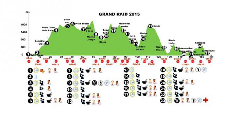 ARTICLE-Grand raid 2015 : à vos marques, prêts, courez !